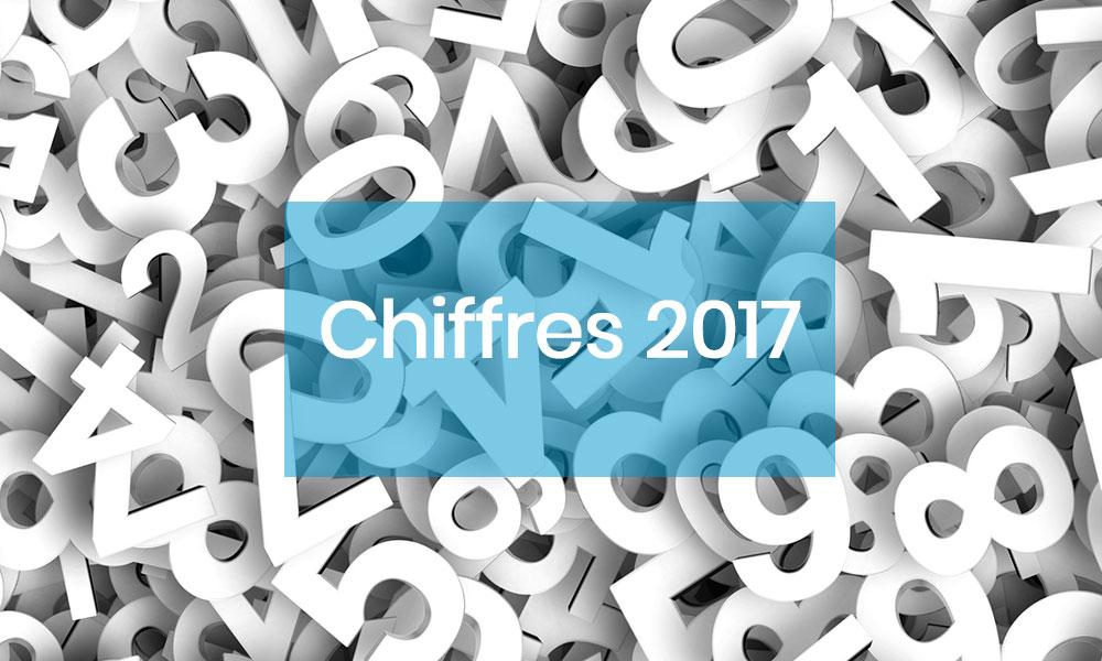 FACCO, résultats 2017...Des chiffres en hausse sur le marché français !